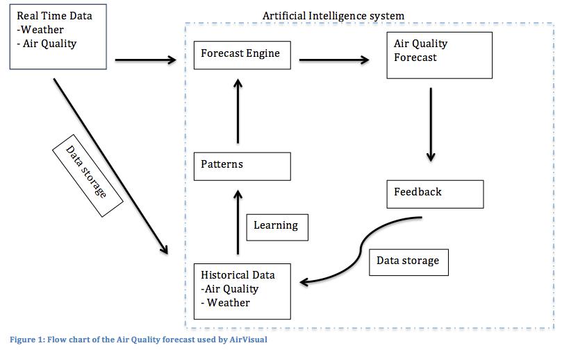 Air visual forecasting method